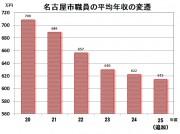 給与の変遷2013