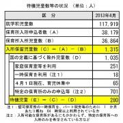 待機児内訳表2013