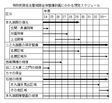 名古屋城整備計画
