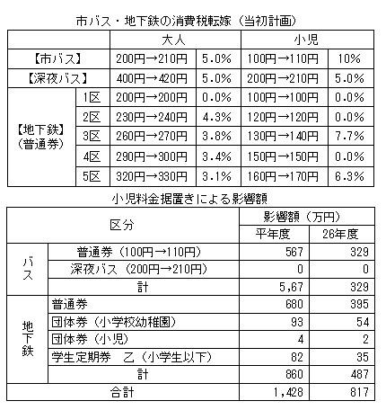 交通局の影響と子供料金 (1)