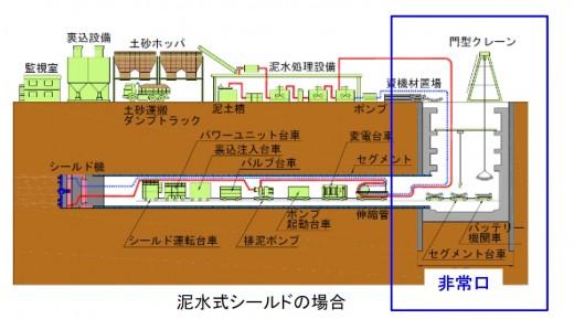 トンネル工事イメージ図
