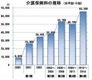 介護保険料の値上げの推移2012
