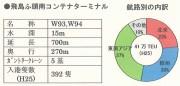 201406飛島ふ頭南コンテナ取扱量