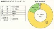 201406鍋田ふ頭コンテナ取扱量