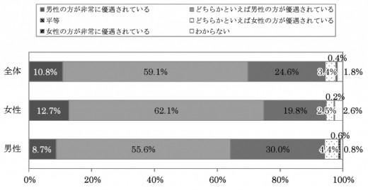 女性の意識 24内閣府世論調査