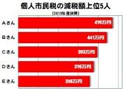 2013減税額ベスト5(個人)