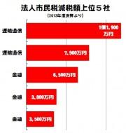 2013減税額ベスト5(法人)
