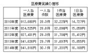 資料11 医療費