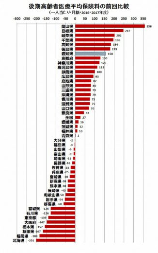 後期高齢者保険料の値上げ額比較