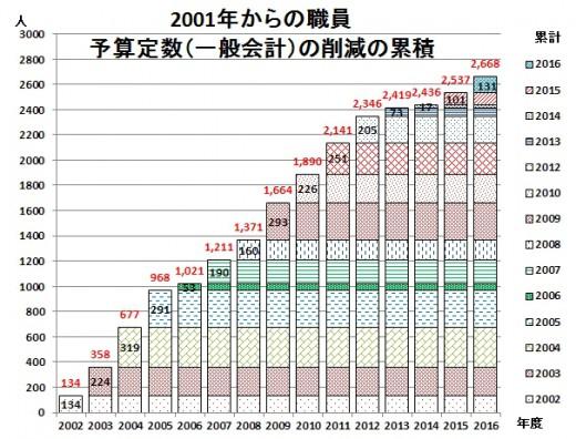 2001からの一般会計職員削減累積数