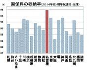 国保収納率
