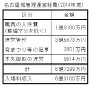 名古屋城運営費決算