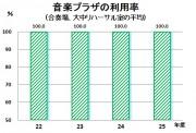 音楽プラザの利用率