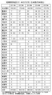 資料8 自治体別短期証