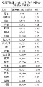 国保短期証発行数政令市比較2