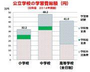 %e5%ad%a6%e7%bf%92%e8%b2%bb
