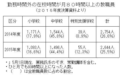 %e6%95%99%e5%93%a1%e3%81%ae%e6%ae%8b%e6%a5%ad%e8%a1%a8