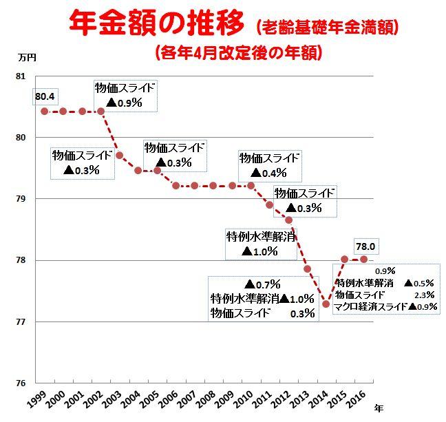 国民年金 満額 推移